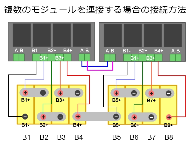 複数のモジュールを接続する方法
