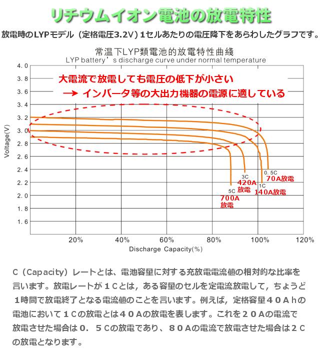 リチウムイオン電池の放電特性140Ah