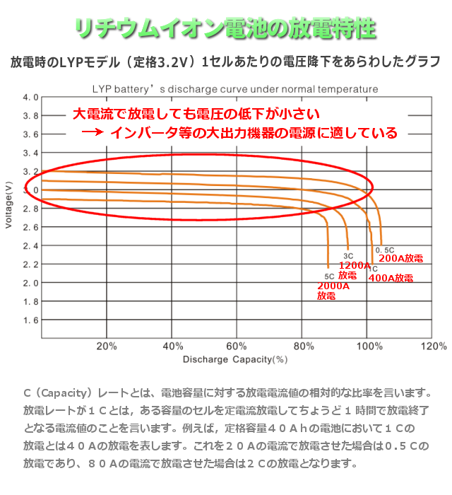 リチウムイオン電池の放電特性400Ah